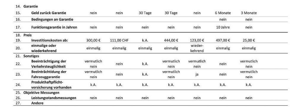 Sprit sparen - Anbieterübersicht A-I Zusammenfassung Zeile 14-27