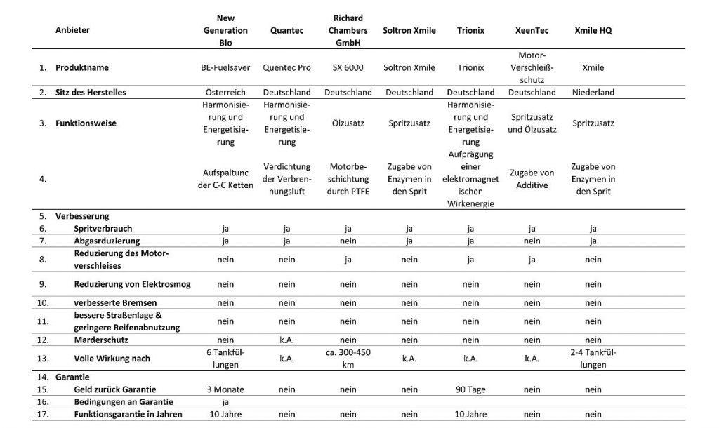 Sprit sparen - Anbieterübersicht J-Z Zusammenfassung Zeile 1-17