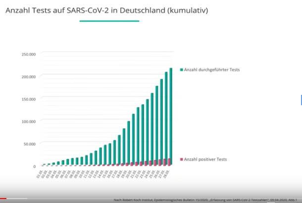 Anzahl Tests Corona Deutschland